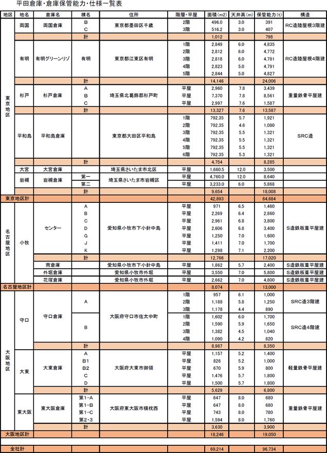 平田倉庫・倉庫保管能力・仕様一覧表